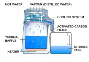 water distillers function
